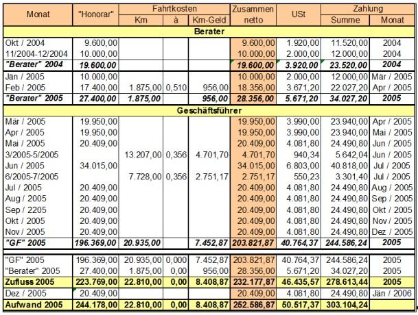 UFS Salzburg RV/0476-S/09: Berufungsentscheidung - Steuer (Senat ...