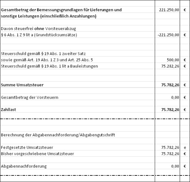 Ufs Salzburg Rv0268 S13 Berufungsentscheidung Steuer Referent