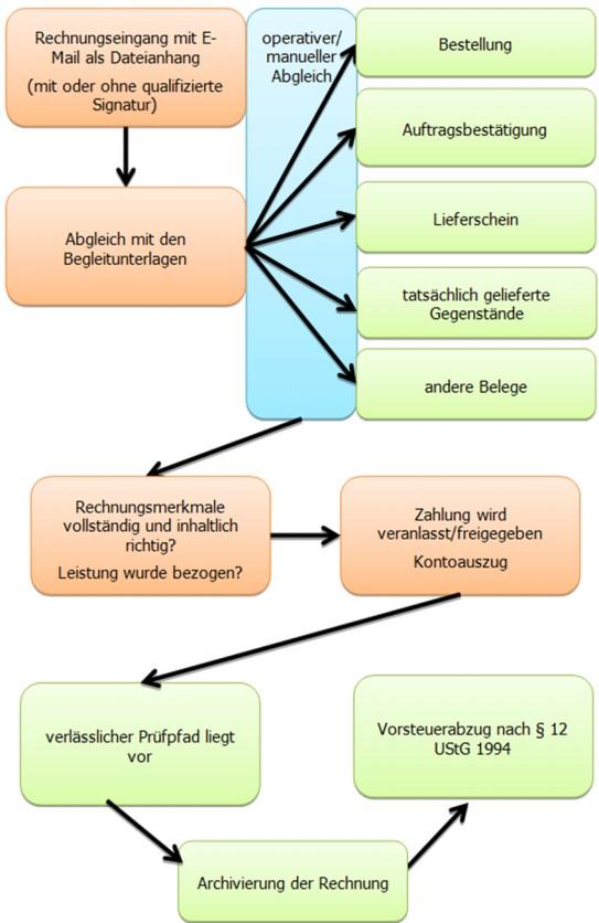 BMF BMF-010219/0288-VI/4/2012 UStR 2000, Laufende Wartung 2012: RDB ...